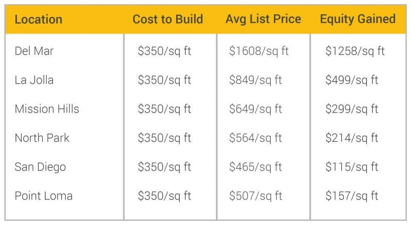 Cost to Build a Granny Flat San Diego